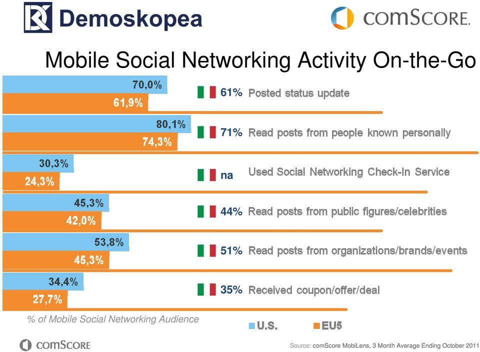 Mobile Social Networking Audience Source: