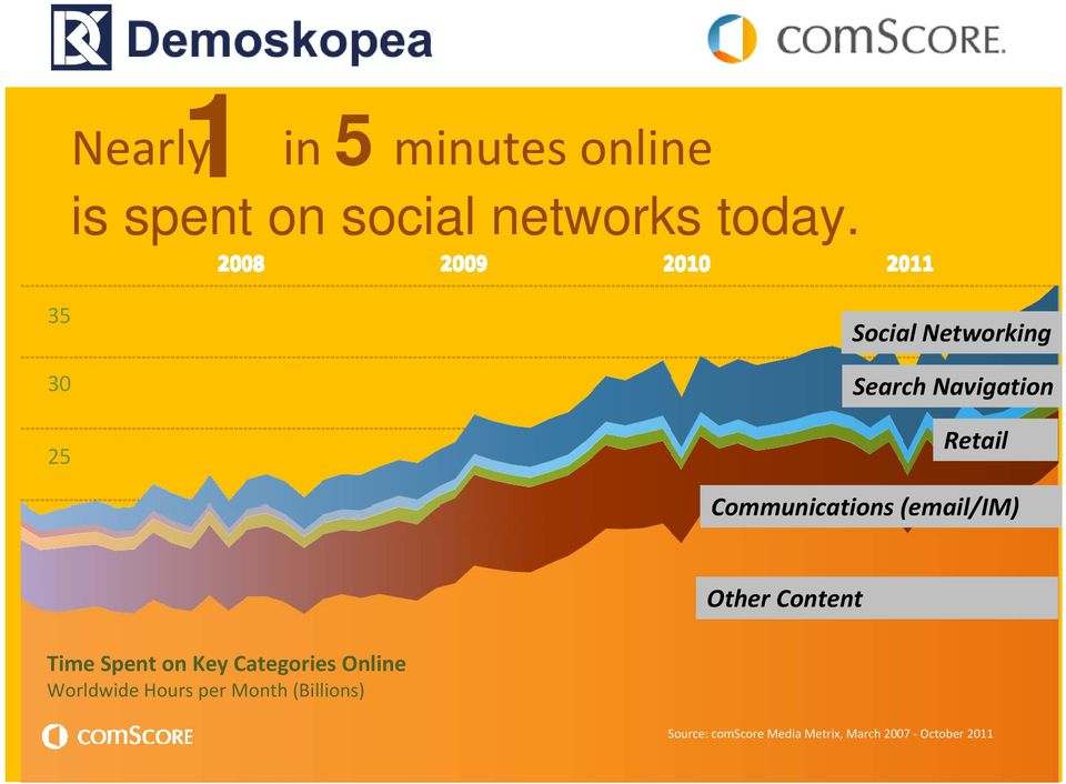 (email/im) Other Content Time Spent on Key Categories Online Worldwide