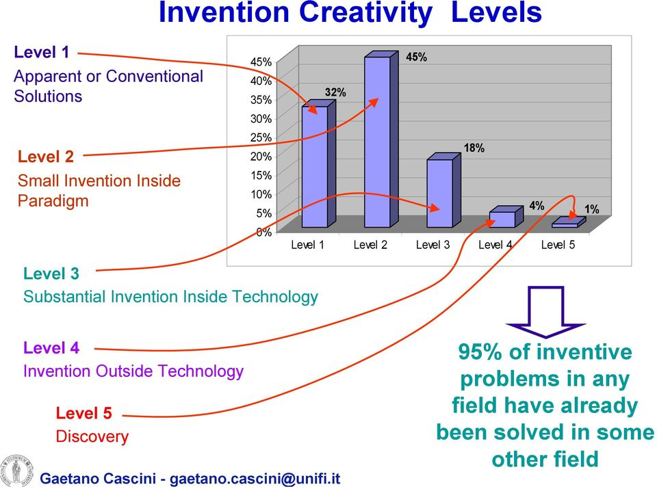 4% 1% Level 1 Level 2 Level 3 Level 4 Level 5 Level 4 Invention Outside Technology Level 5 Discovery Gaetano