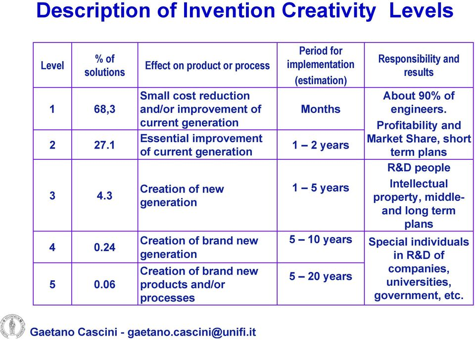 Creation of brand new generation Creation of brand new products and/or processes Period for implementation (estimation) Months 1 2 years 1 5 years 5 10 years 5 20