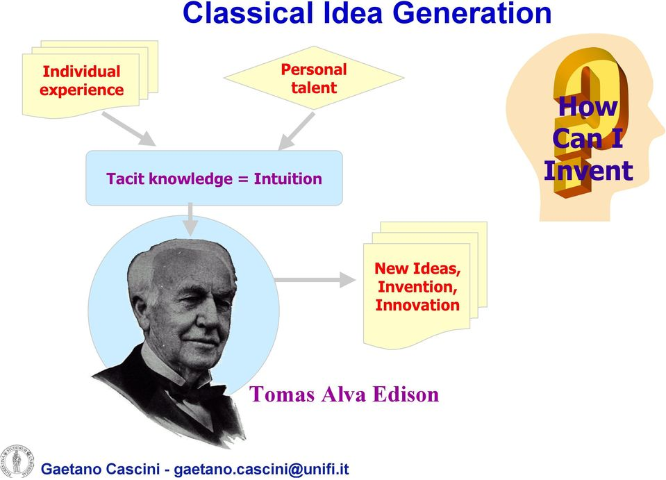 Intuition New Ideas, Invention, Innovation Tomas