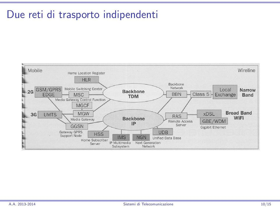 indipendenti A.