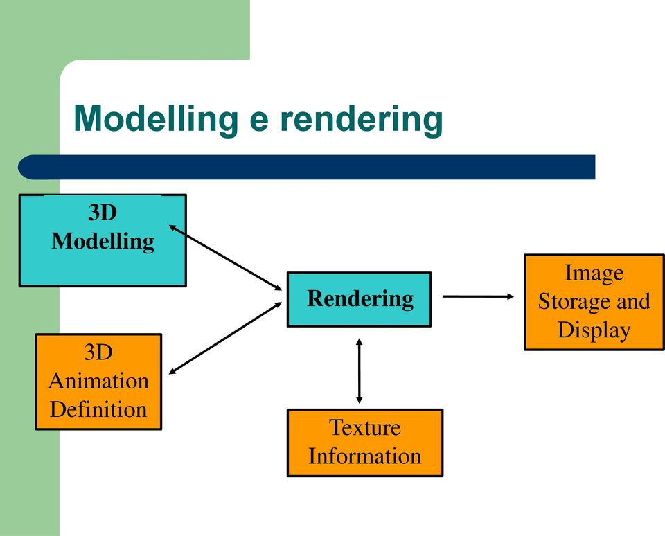 Definition Rendering Texture