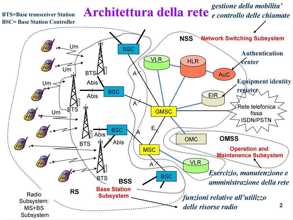 A BSC NSS HLR OMC VLR Network Switching Subsystem EIR AuC OMSS Authentication center Equipment identity register Rete telefonica fissa