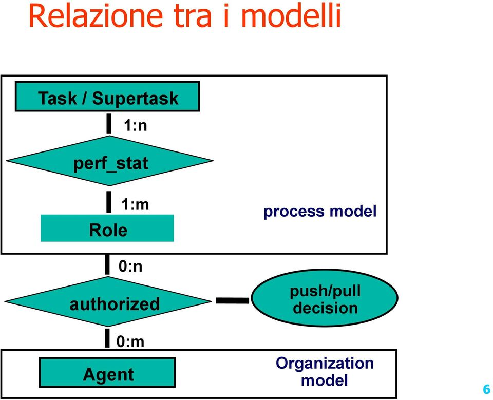 authorized 0:m Agent process model