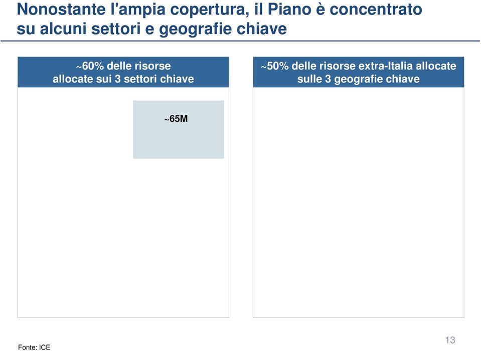 totale piano) USA ~50M (~30% delle risorse extra-italia) Food & Beverage ~55M (~20% del totale piano) Cina ~10M (~10%
