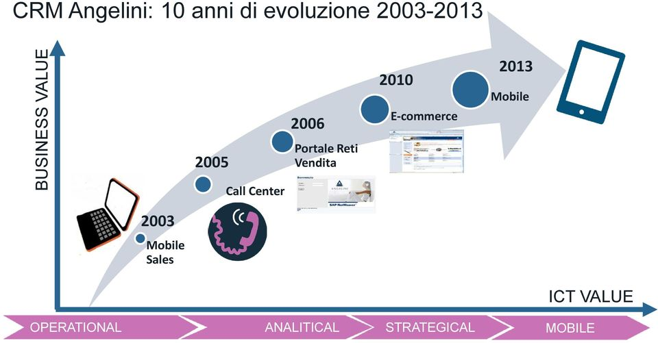 Vendita 2010 E-commerce 2013 Mobile 2003 Mobile