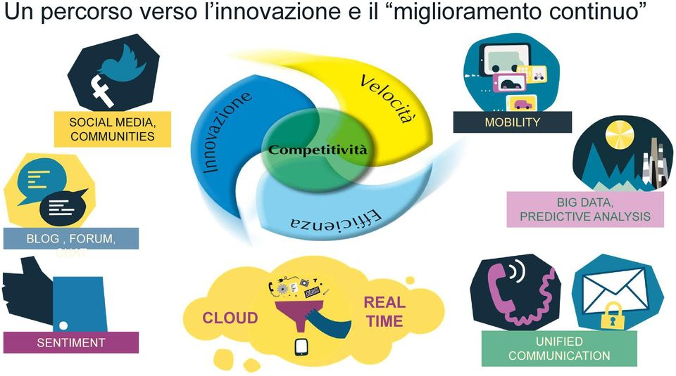 COMMUNITIES MOBILITY BIG DATA, PREDICTIVE