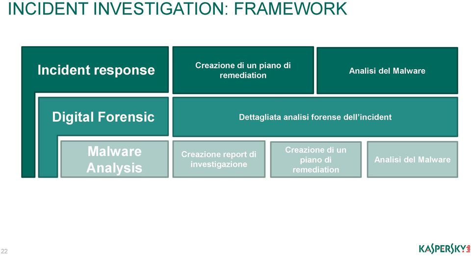 analisi forense dell incident Malware Analysis Creazione report di