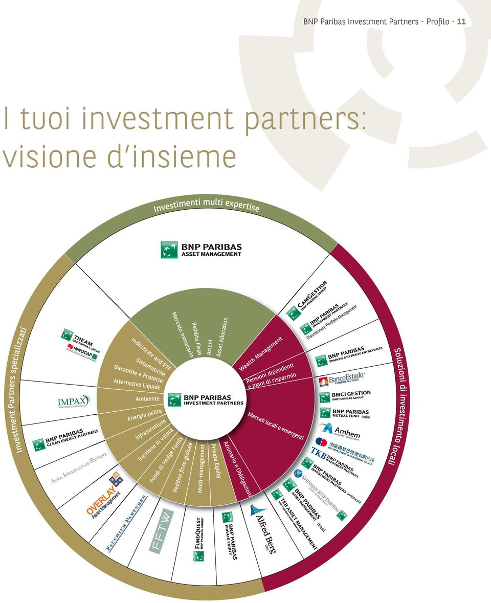 valuta Fondi di Hedge Funds Reddito fisso globale Reddito Fisso Multi-management Azioni Asset Allocation Azionario e Obbligazioni Wealth Management