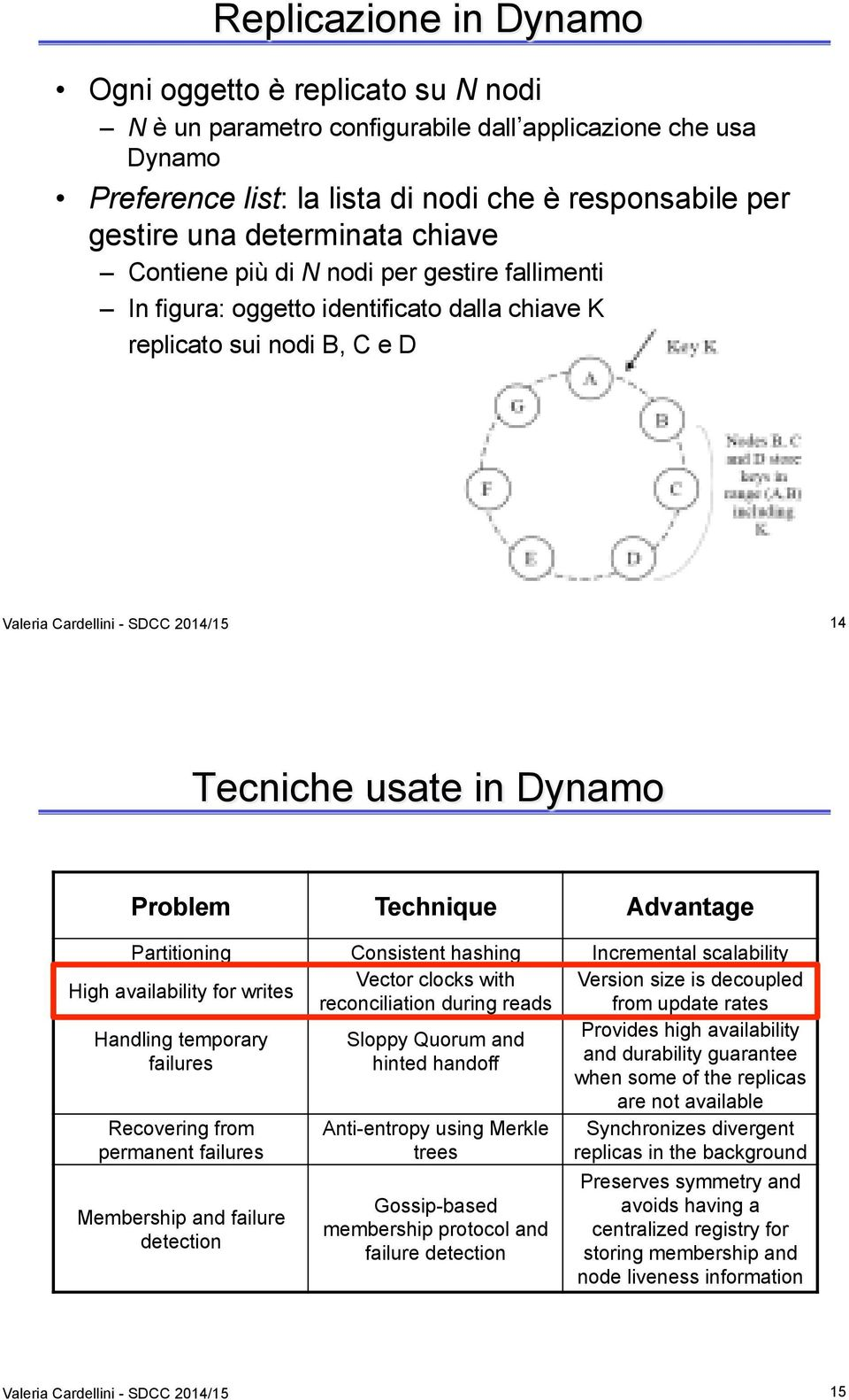 Dynamo Problem Technique Advantage Partitioning Consistent hashing Incremental scalability Vector clocks with Version size is decoupled High availability for writes reconciliation during reads from