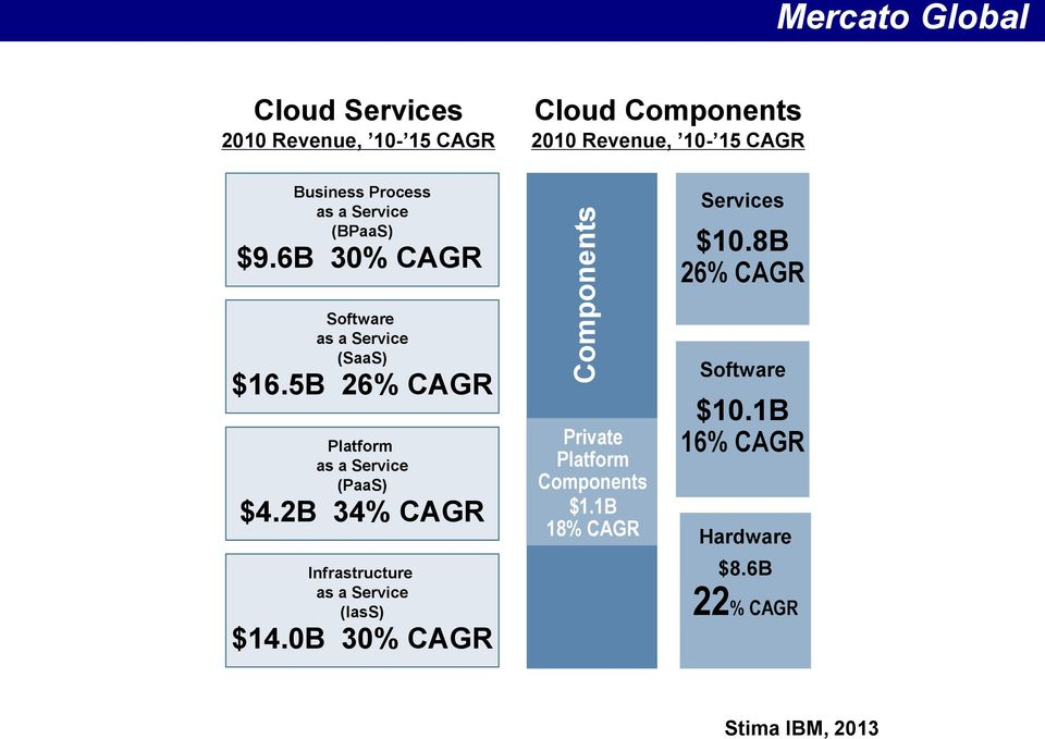 5B 26% CAGR Platform as a Service (PaaS) $4.2B 34% CAGR Infrastructure as a Service (IasS) $14.