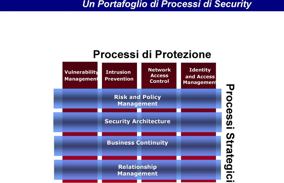 Risk and Policy Management Security Architecture Business Continuity