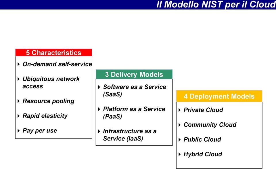 Software as a Service (SaaS) Platform as a Service (PaaS) Infrastructure as a
