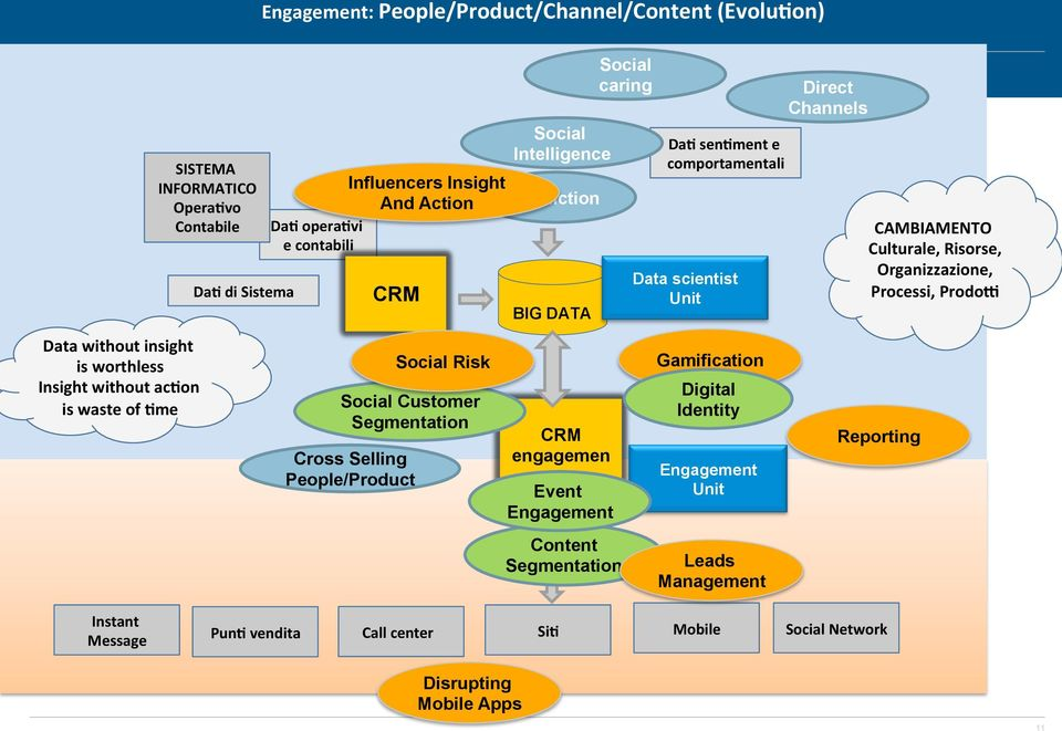 DATA CRM engagemen t Event Engagement Content Segmentation Social caring Da> sen>ment e comportamentali Data scientist Unit Gamification Digital Identity Engagement Unit Leads