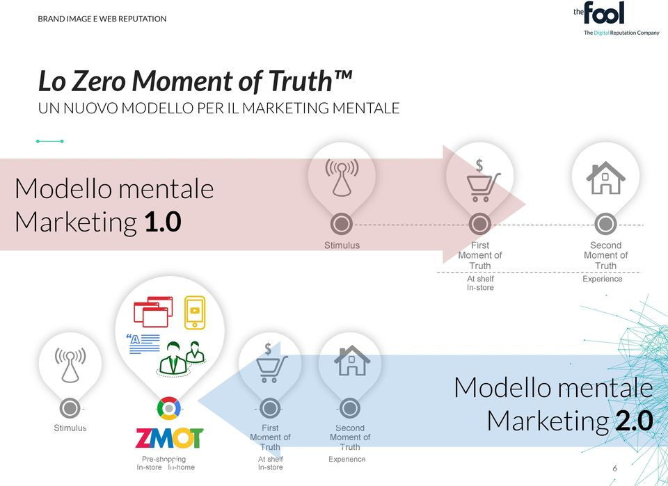 0 The New Mental Model of Marketing Stimulus First Moment of Truth Second Moment of Truth At shelf In-store Experience Source: Google/Shopper