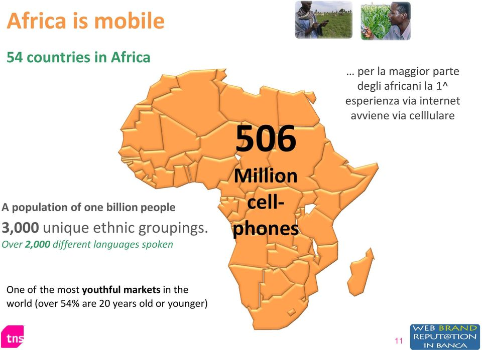 most youthful marketsin the world 92% (over in 54% SA have are 20 a mobile, years old while or younger) just 17% can