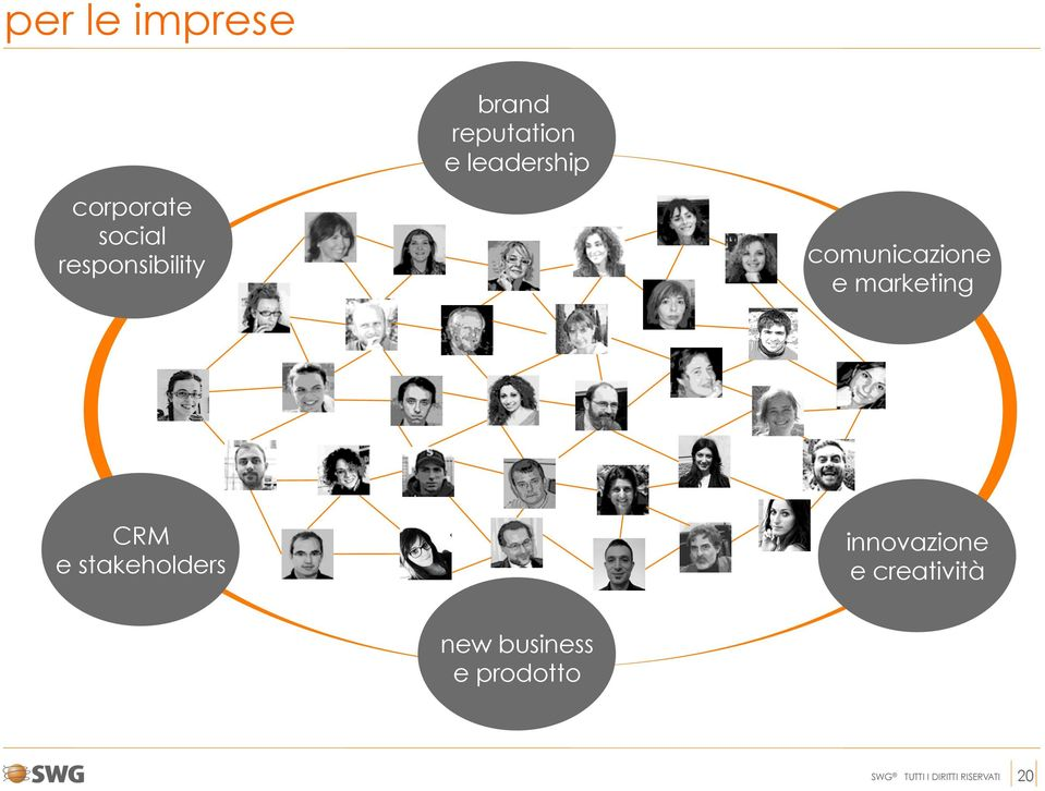 marketing CRM e stakeholders innovazione e