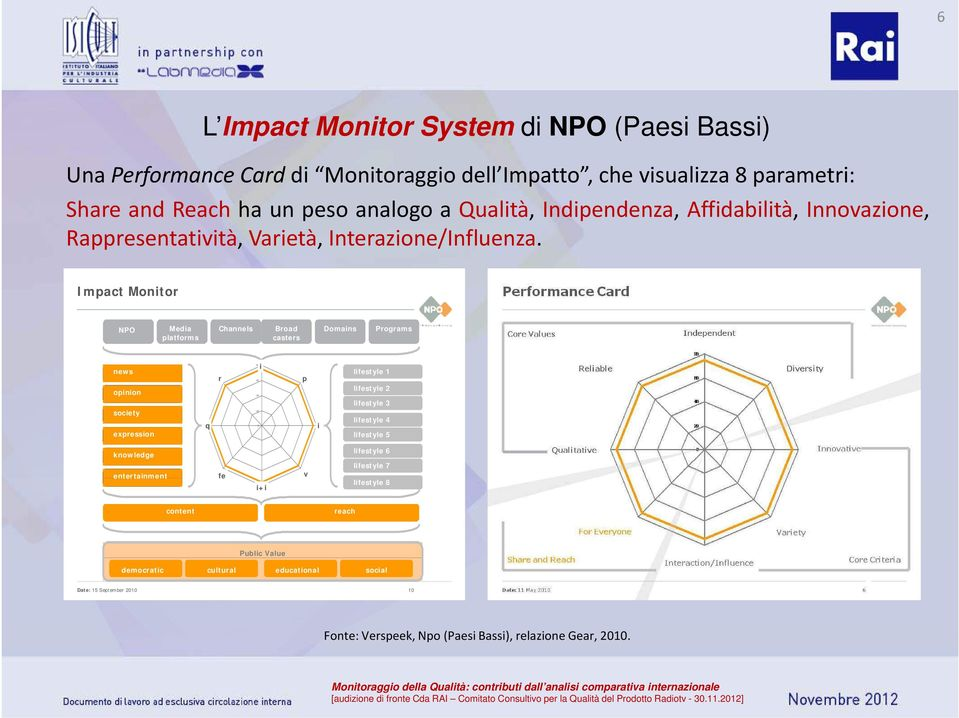 Impact Monitor NPO Media platforms Channels Broad casters Domains Programs news opinion society expression q r 80 60 40 20 0 i p i lifestyle 1 lifestyle 2 lifestyle 3