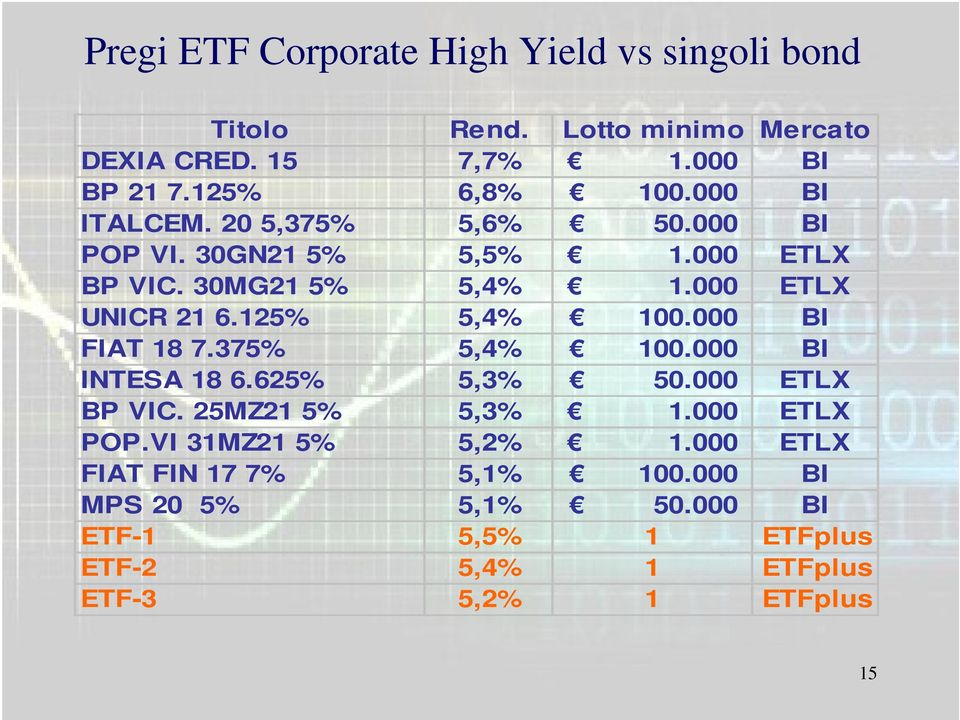 125% 5,4% 100.000 BI FIAT 18 7.375% 5,4% 100.000 BI INTESA 18 6.625% 5,3% 50.000 ETLX BP VIC. 25MZ21 5% 5,3% 1.000 ETLX POP.