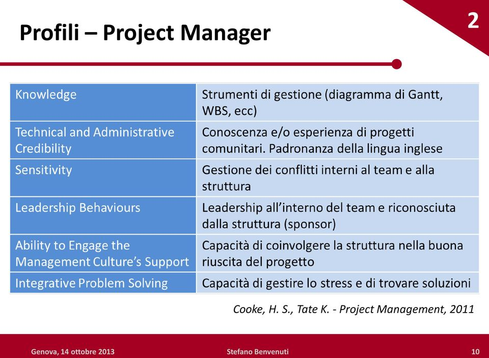 - Project Management, 2011