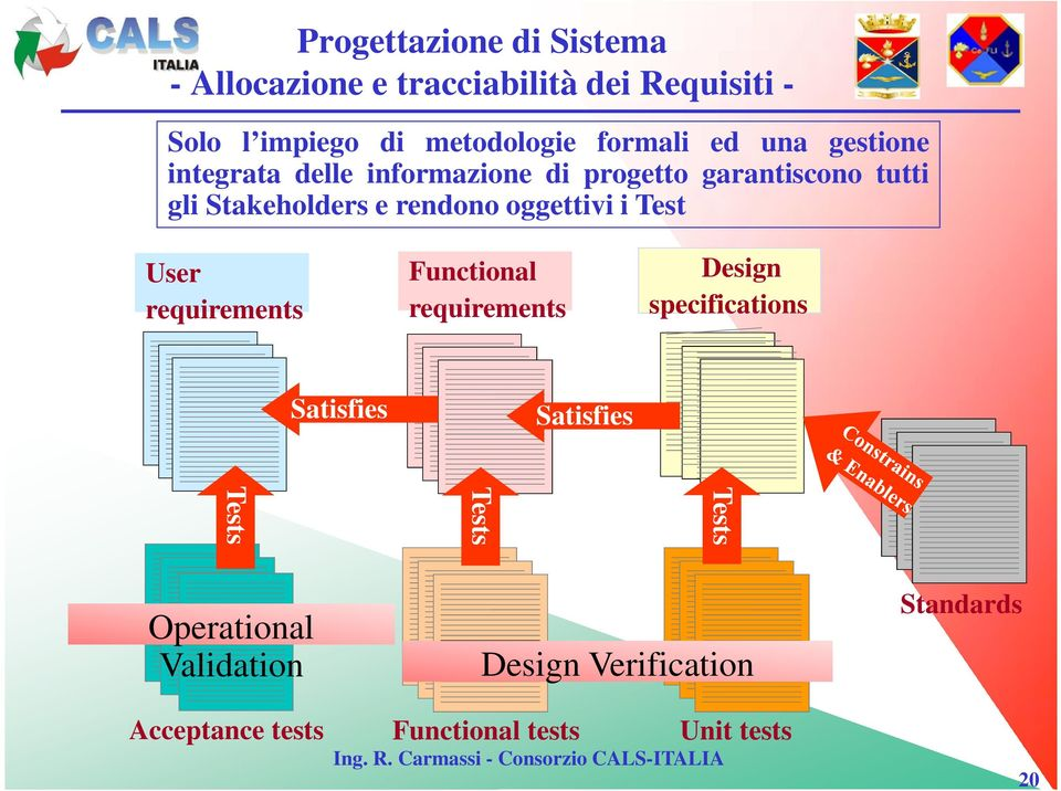rendono oggettivi i Test User requirements Functional requirements Design specifications Satisfies