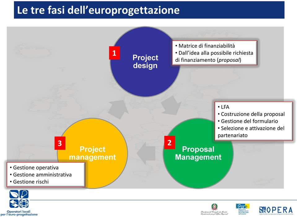 Gestione amministrativa Gestione rischi Project management 2 Proposal Management LFA