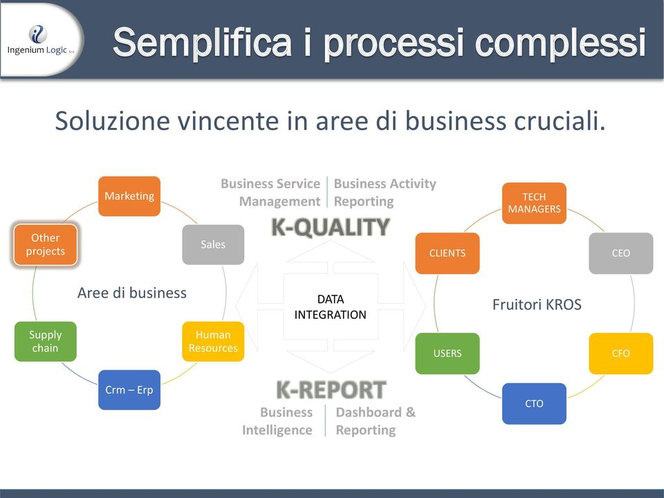K-QUALITY CLIENTS TECH MANAGERS CEO Aree di business DATA INTEGRATION Fruitori KROS
