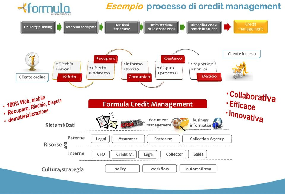 ordine Formula Credit Management Sistemi/Dati document management business information Risorse Esterne Legal