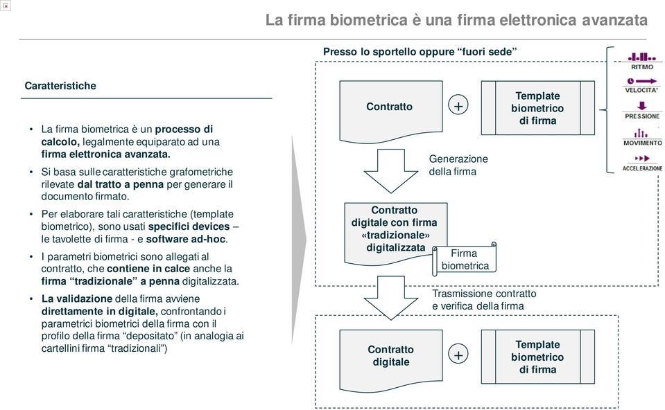 Per elaborare tali caratteristiche (template biometrico), sono usati specifici devices le tavolette di firma - e software ad-hoc.