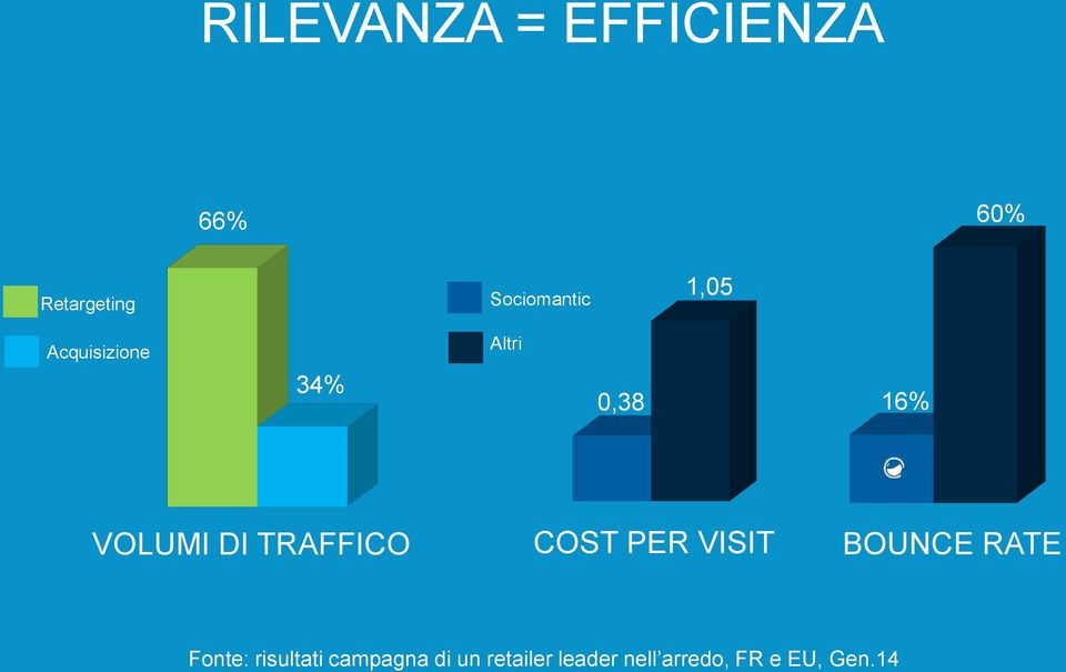 VOLUMI DI TRAFFICO COST PER VISIT BOUNCE RATE Fonte: