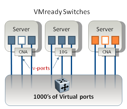 VIRTUALIZATION AWARE NETWORKING VEPA & VN-TAG P802.