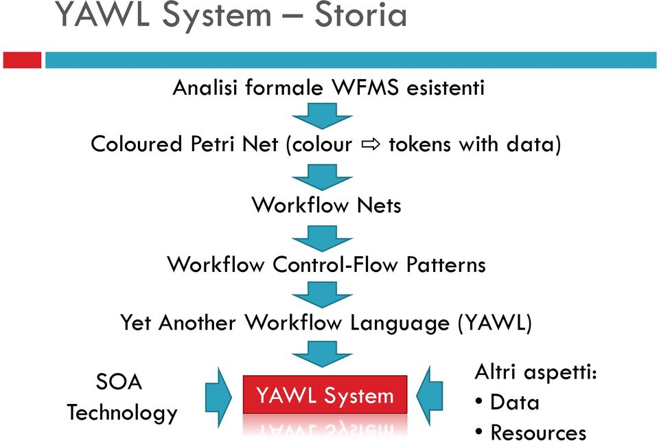 Control-Flow Patterns Yet Another Workflow Language (YAWL)