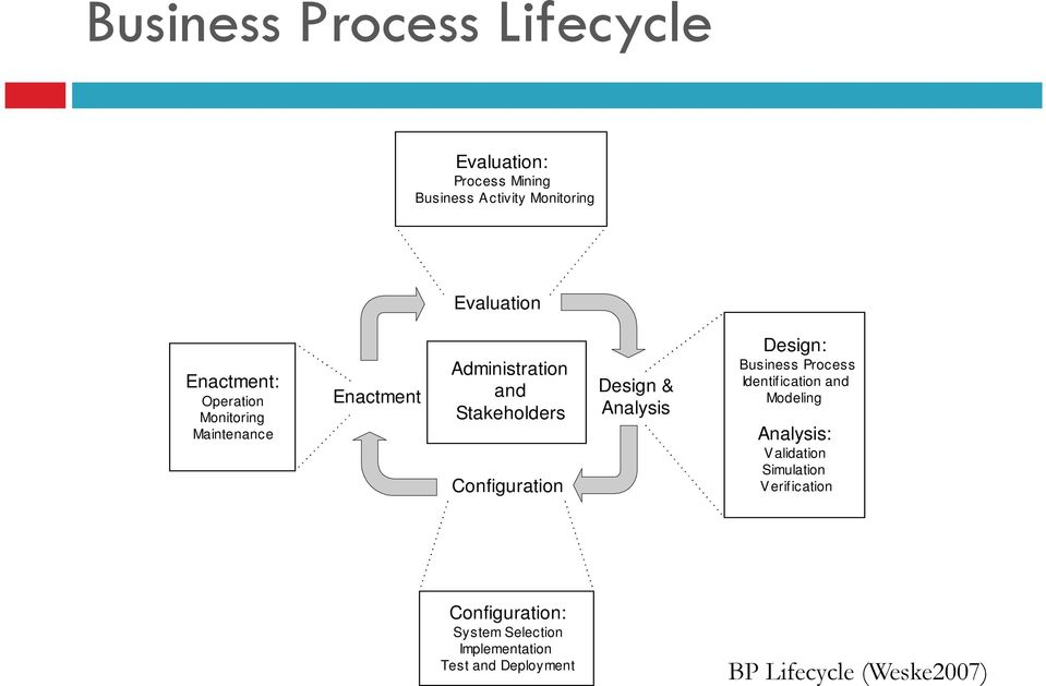 Design & Analysis Design: Business Process Identification and Modeling Analysis: Validation