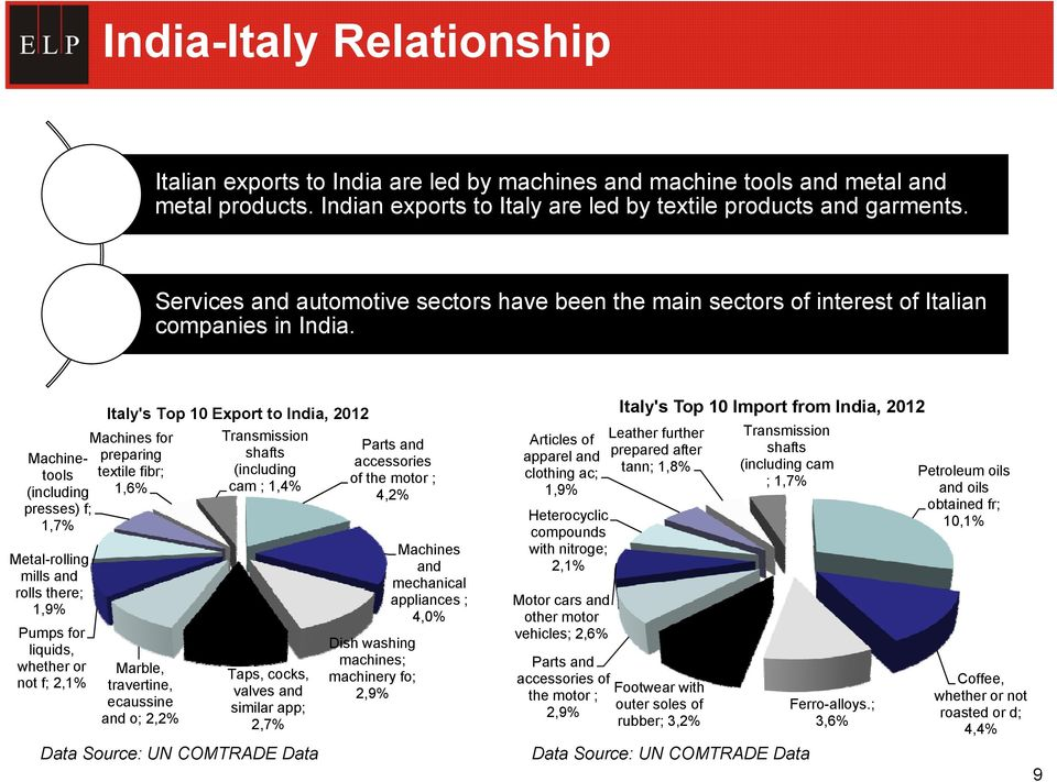 Machinetools (including presses) f; 1,7% Metal-rolling mills and rolls there; 1,9% Pumps for liquids, whether or not f; 2,1% Italy's Top 10 Export to India, 2012 Transmission Parts and Articles of