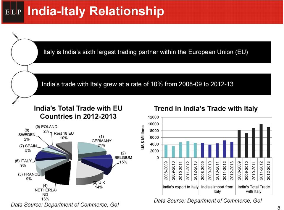 of Commerce, GoI (2) BELGIUM 15% US $ Millio ons 12000 10000 Trend in India s Trade with Italy 8000 6000 4000 2000 0 2008-2009 2009-2010 2010-2011 2011-2012 2012-2013 2008-2009 2009-2010