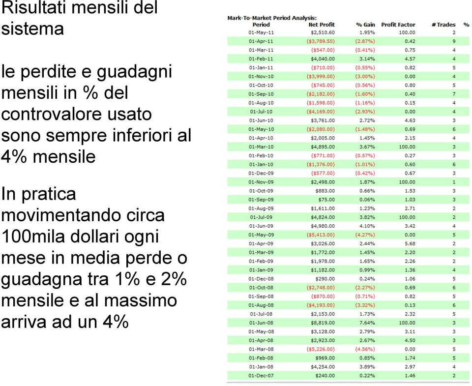 pratica movimentando circa 100mila dollari ogni mese in media