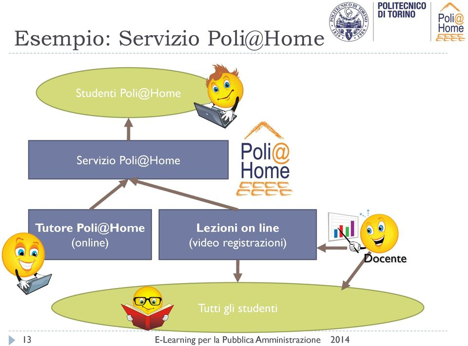 Poli@Home (online) Lezioni on line