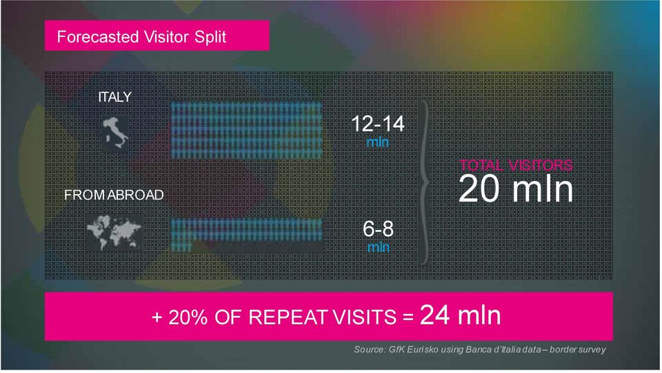 20% OF REPEAT VISITS = 24 mln Source: GfK