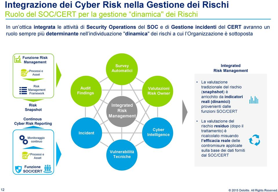 Risk Management Risk Management Framework Risk Snapshot Continous Cyber Risk Reporting Monitoraggio continuo Processi e Asset Audit Findings Incident Integrated Risk Management Vulnerabilità Tecniche