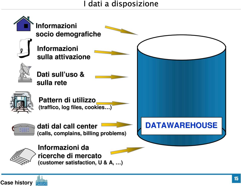 files, cookies ) dati dal call center (calls, complains, billing problems)