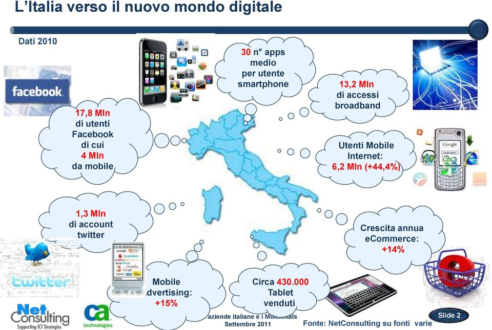 Mobile Internet: 6,2 Mln (+44,4%) 1,3 Mln di account twitter Crescita annua ecommerce: