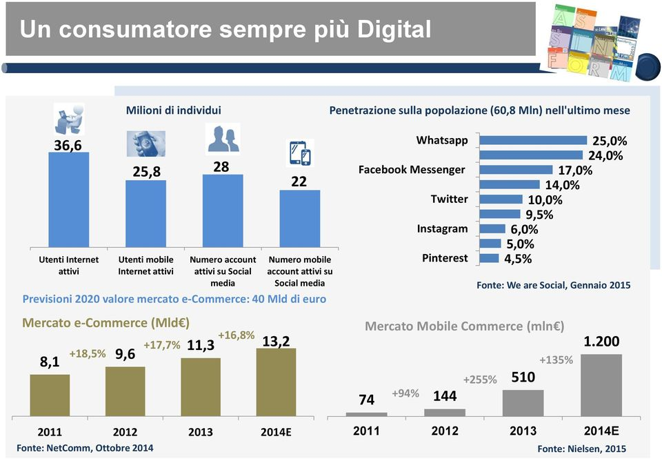 account attivi su Social media +16,8% 11,3 13,2 2011 E 22 Numero mobile account attivi su Social media Whatsapp Facebook Messenger Twitter Instagram Pinterest