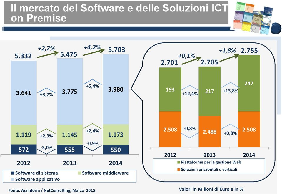 173 +2,3% -3,0% +2,4% -0,9% 572 555 550 Software di sistema Software middleware Software applicativo 2.