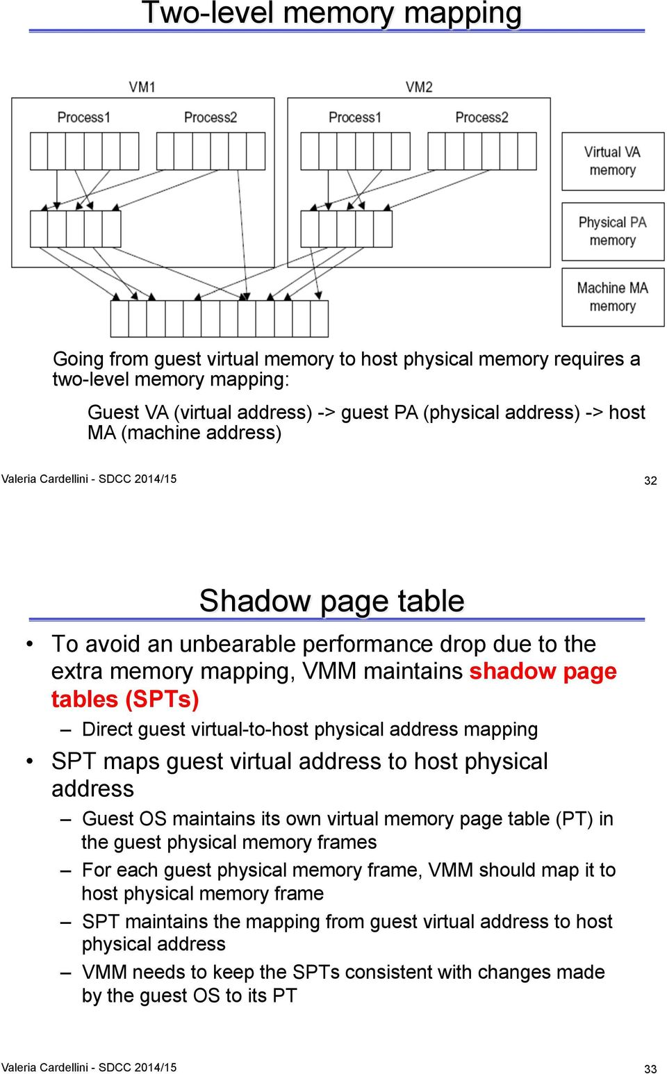 SPT maps guest virtual address to host physical address Guest OS maintains its own virtual memory page table (PT) in the guest physical memory frames For each guest physical memory frame, VMM