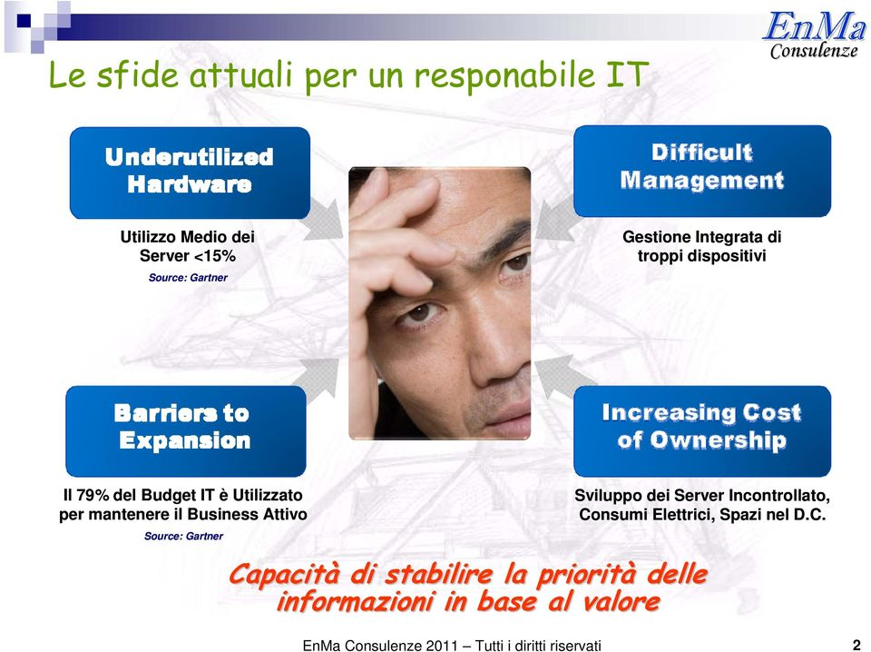 Attivo Source: Gartner Sviluppo dei Server Incontrollato, Co