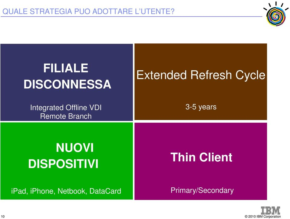 Branch Extended Refresh Cycle 3-5 years NUOVI