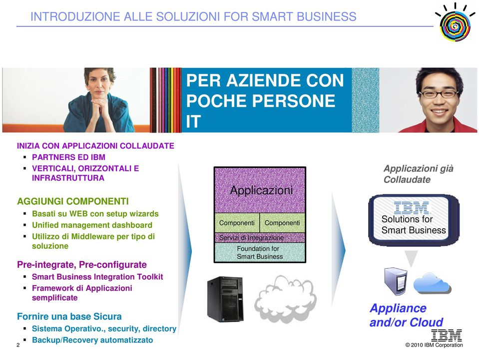 Pre-configurate Smart Business Integration Toolkit Framework di Applicazioni semplificate Fornire una base Sicura Sistema Operativo.