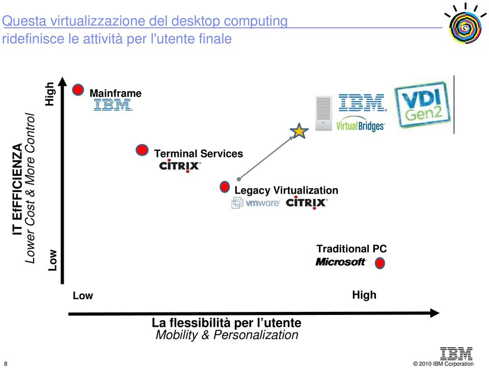 Cost & More Control Low Terminal Services Legacy Virtualization