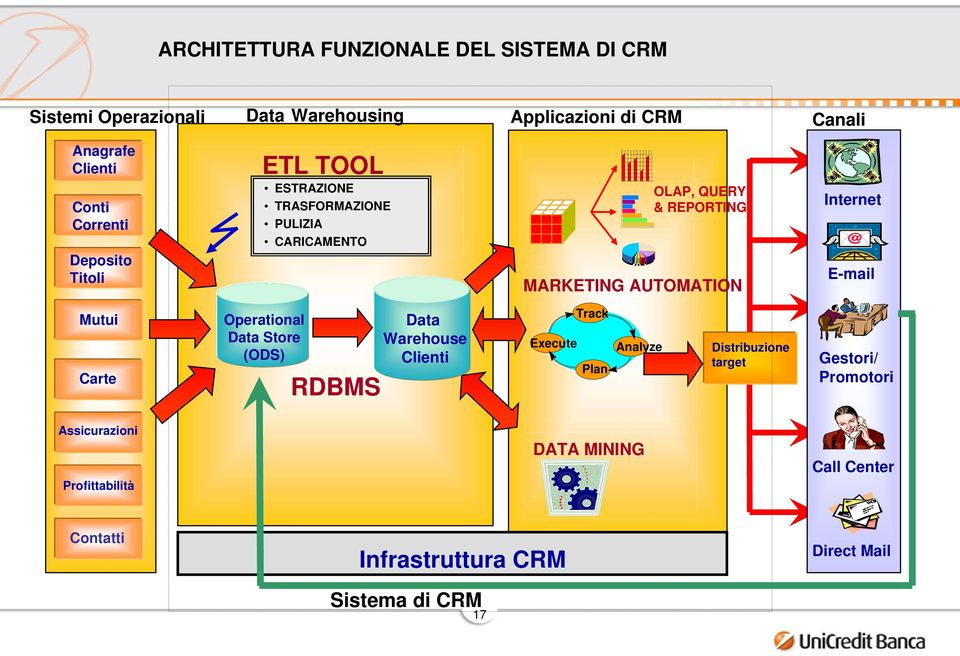 AUTOMATION E-mail Mutui Carte Operational Data Store (ODS) RDBMS Data Warehouse Clienti Execute Track Plan Analyze Distribuzione